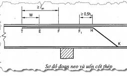 Những nguyên tắc cấu tạo cốt thép dầm